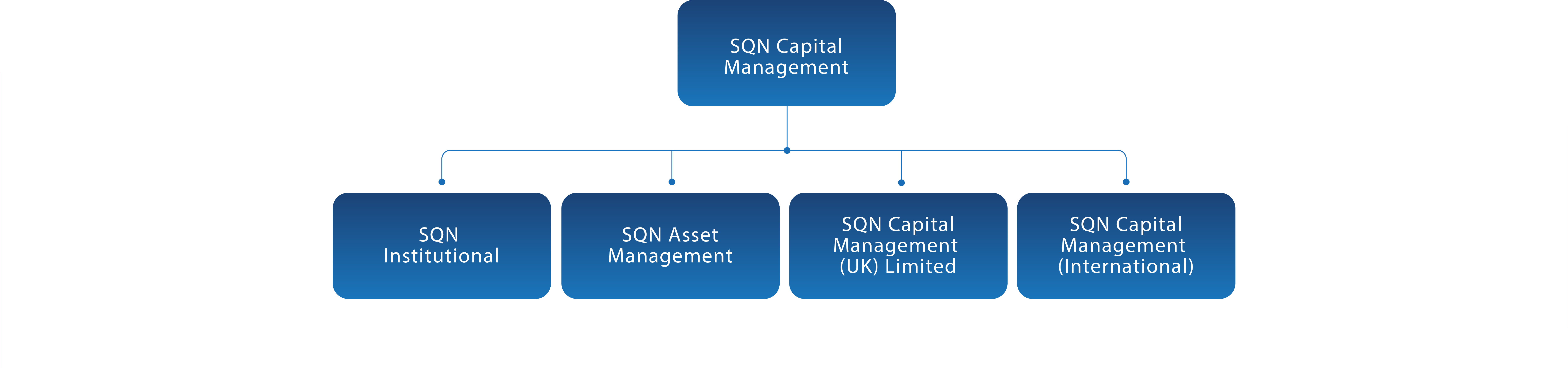 //www.sqncapital.com/wp-content/uploads/2017/07/Our-managers-chart-2-4.png